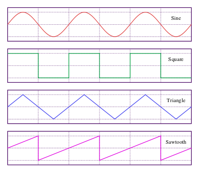 400px-Waveforms.svg
